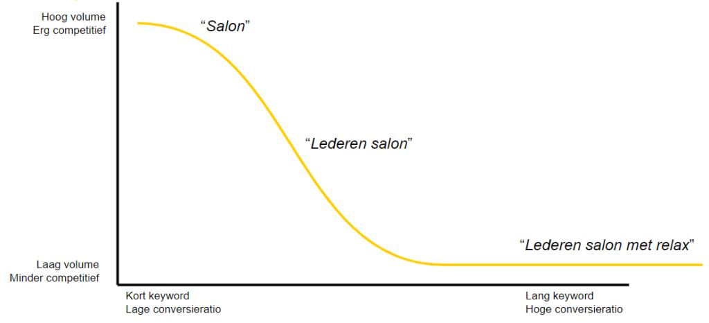 long-tail zoekwoorden grafiek voorbeeld